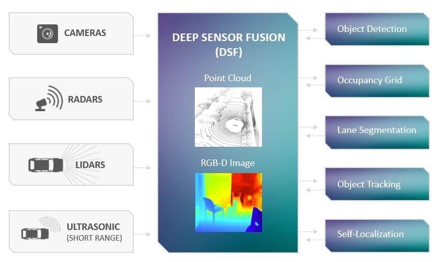 特斯拉收购 DeepScale,前感知融合迎来大玩家