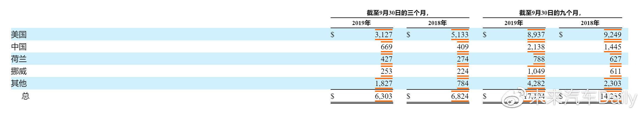 中美市场大反差:特斯拉Q3在美营收降39%,在华营收增64%