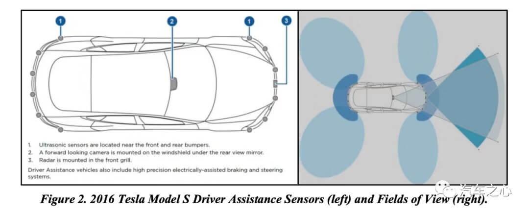 与时间赛跑,特斯拉Autopilot发展进化史