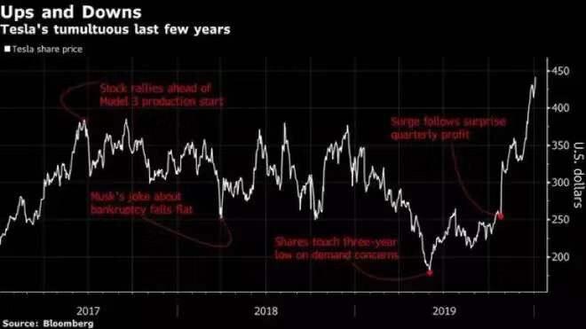 特斯拉股价飙升 市值已超两个福特