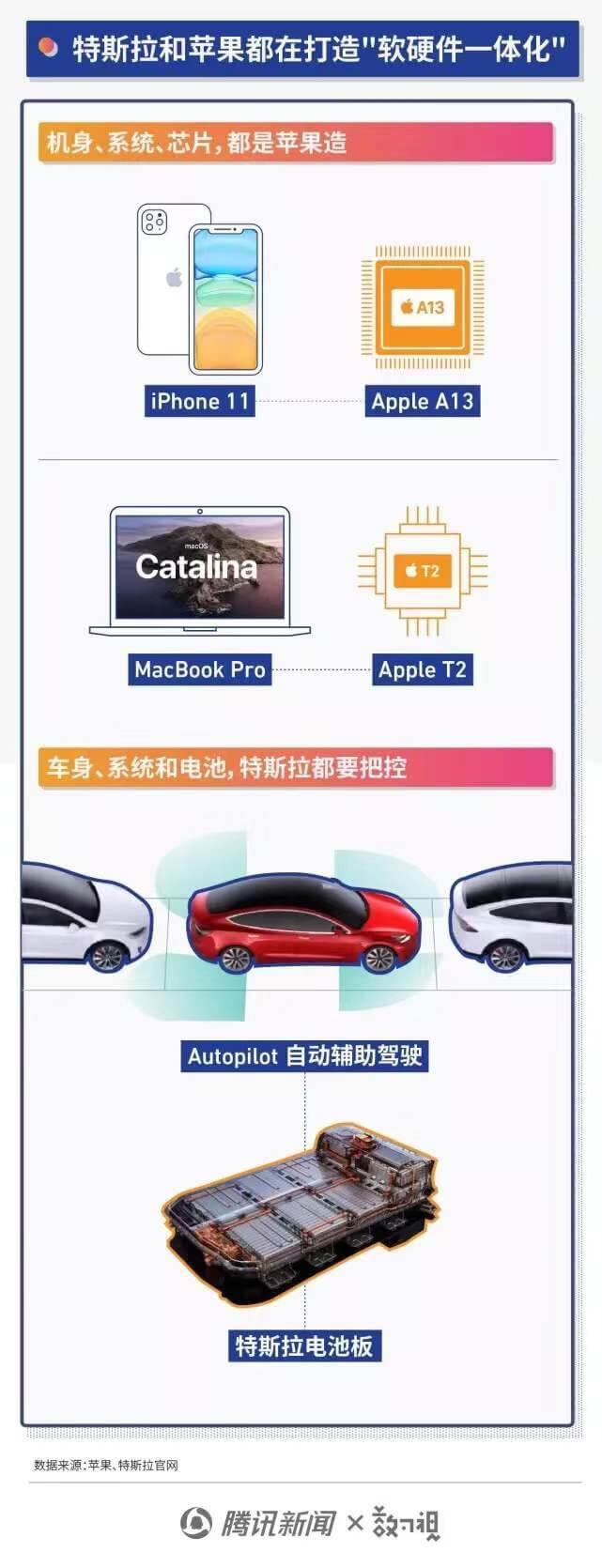 """特斯拉市值超千亿美元 能否成为""""汽车界的苹果""""?"""