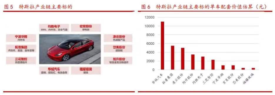特斯拉电动汽车零部件核心供应商汇总