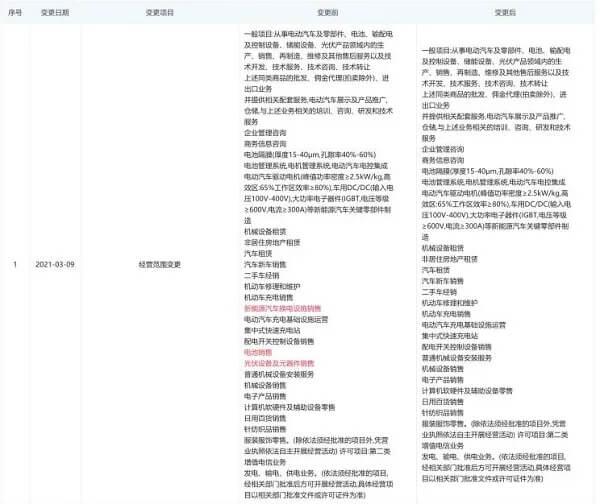 """特斯拉(中国)发生最新工商变更,彻底放弃""""换电"""""""