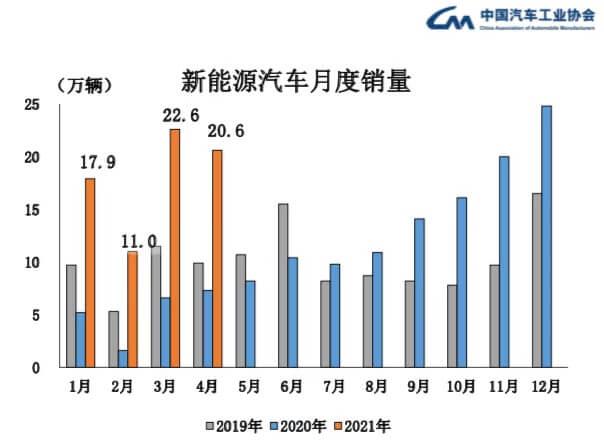特斯拉中国4月销量为何骤降?新能源车市场日渐多元化