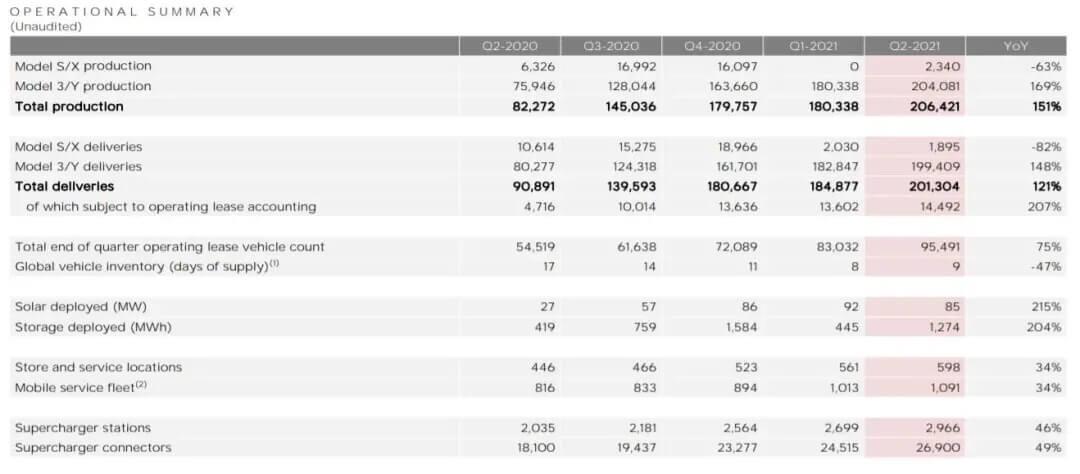 特斯拉公布2021年第二季度财报 净利润首超十亿美元