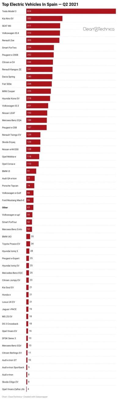 """特斯拉8月销量创新高 全球多国夺得""""销量冠军"""""""